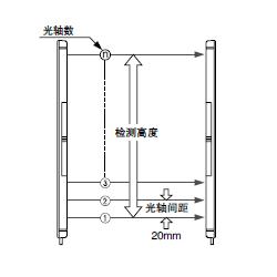 Panasonic 松下 NA2-N28 光栅(非安全类)